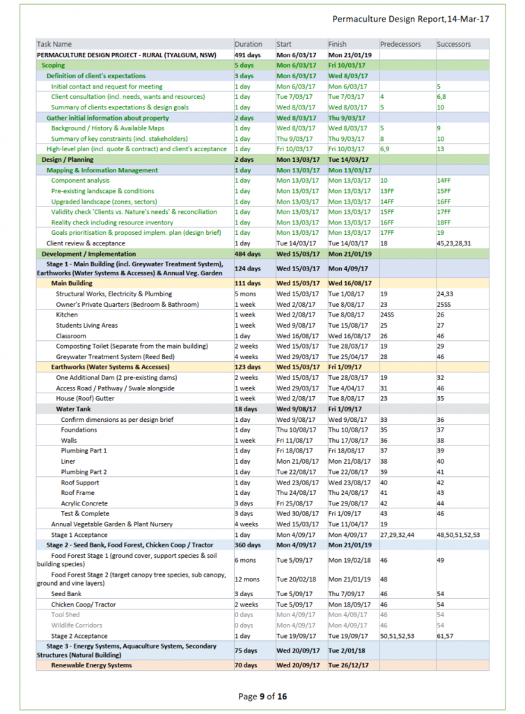 Portfolio Example 3 - Project Management Plan