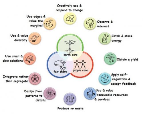 12 perma principles