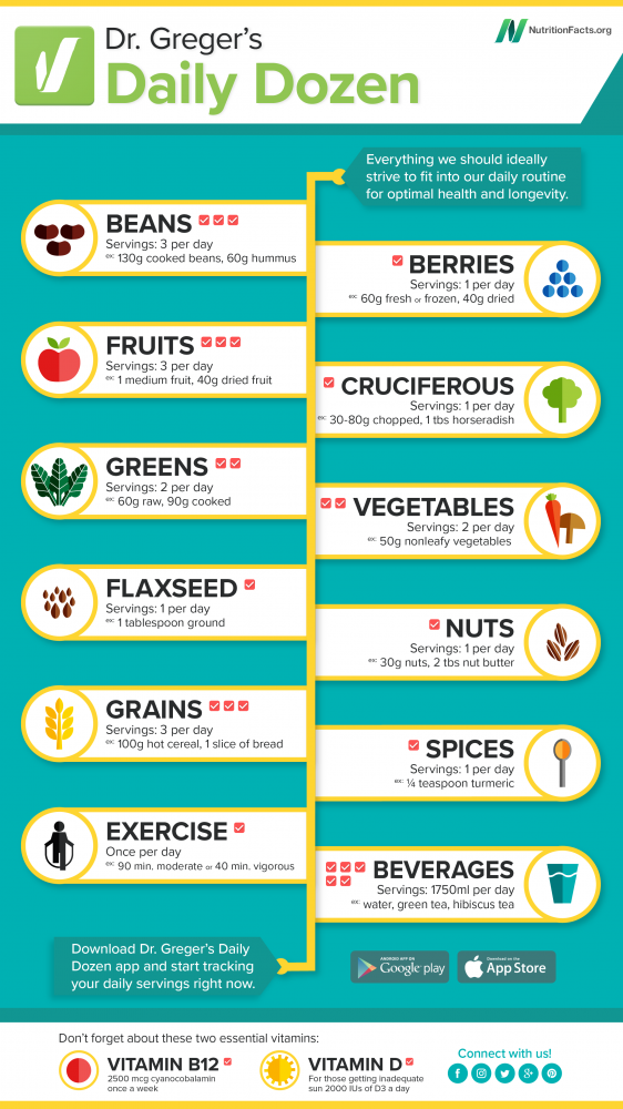 Dr Greger's Daily Dozen - NutritionFacts.org