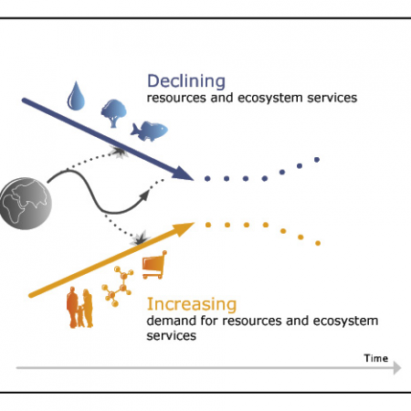 Sustainability curves - Resource availability vs. demand