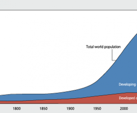 World Bank Population Prediction Curves