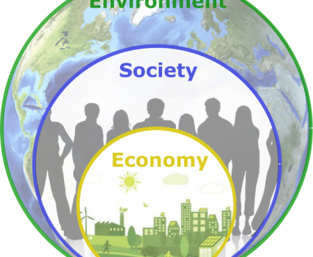 Sustainability - Triple Bottom Line