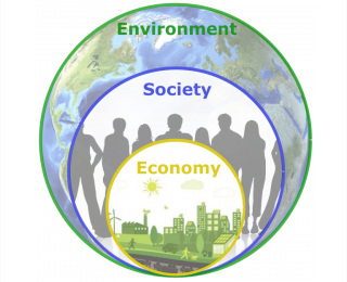 Sustainability - Triple Bottom Line2